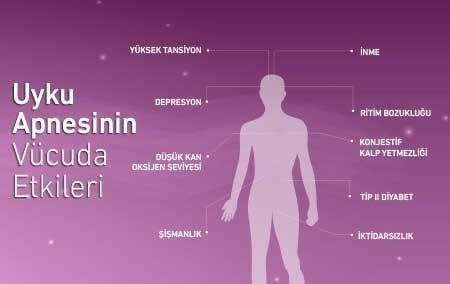 uyku-apnesinin-vucuda-etkileri